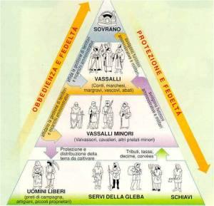 5. piramide feudale