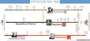 schema-delle-dittature-del-900