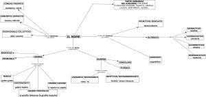 Mappe grammatica a d school - Diversi analisi grammaticale ...