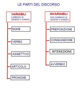 parti_del_discorso