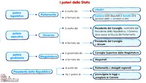 i-poteri-dello-stato