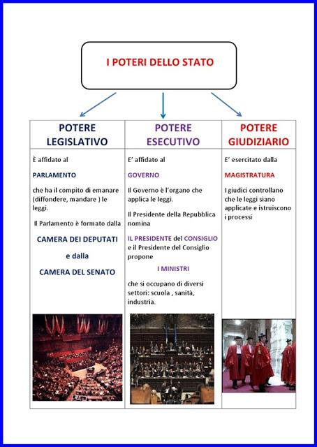 Parlamento a d school for Parlamento italiano schema