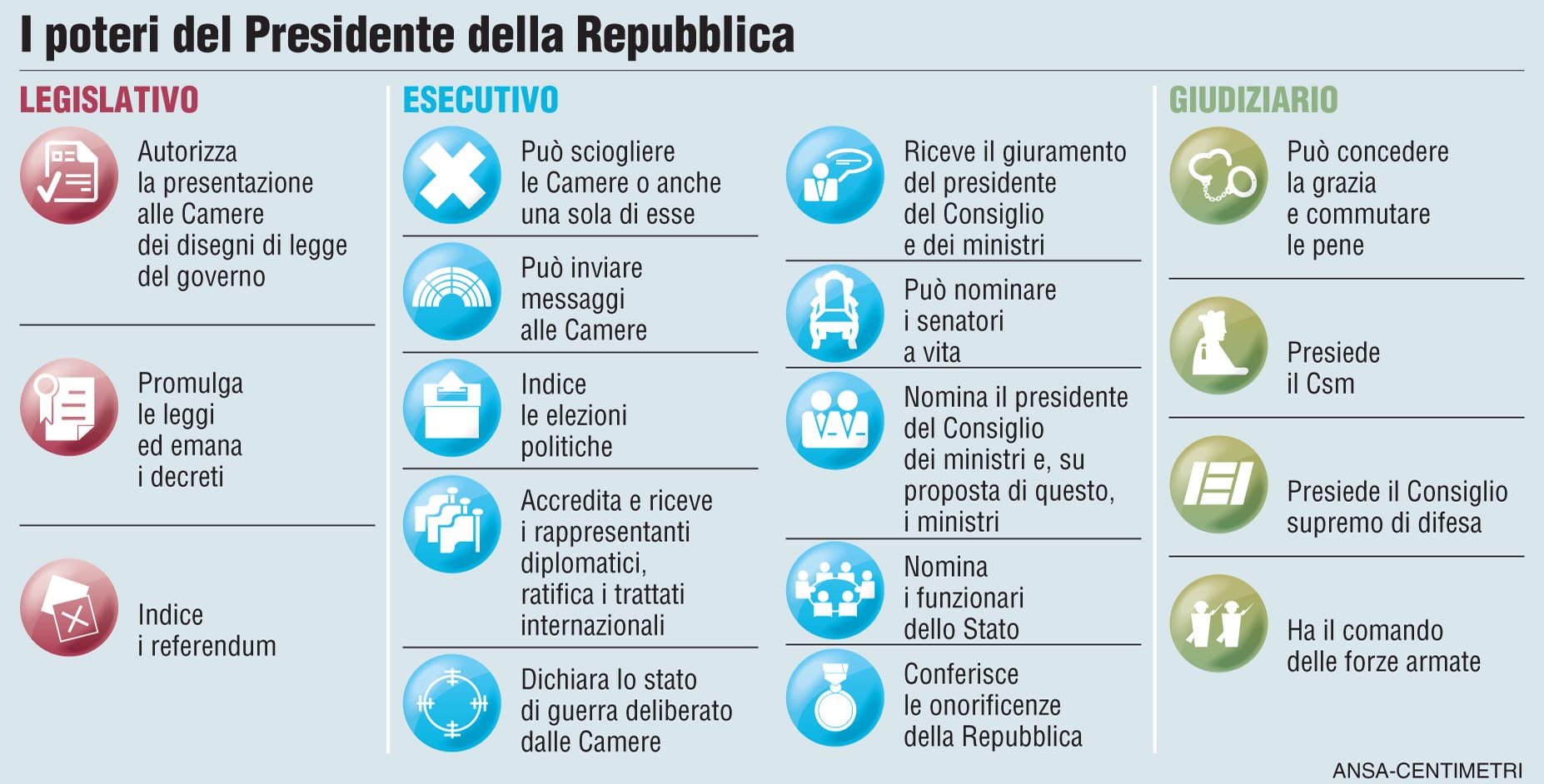 Poteri presidente for Parlamento italiano schema