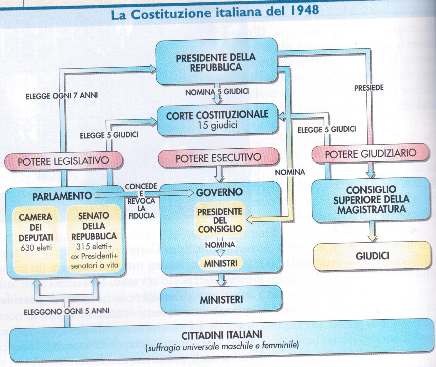 La costituzione e lo stato italiano a d school for Parlamento italiano schema