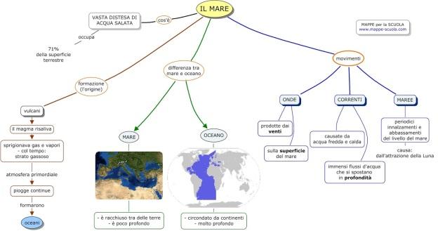 IL MARE.mappe-scuola.com.jpg