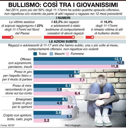 bullismo-giovani-grafico