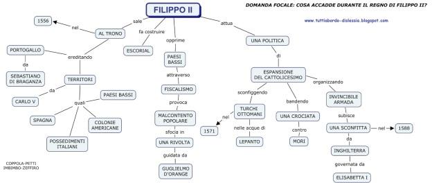 filippo-ii-tutti-a-bordo-dislessia-mappa-concettuale